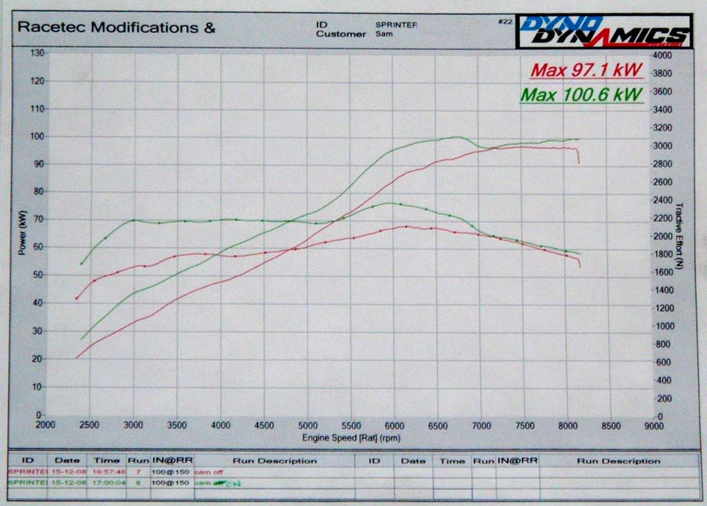 4AGE cams      choices, dyno results and discussions